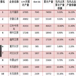 十月截止中旬青岛大件,厢式运输车的总产量已过四万三千辆
