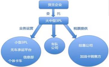 运输行业税收及发票的起初、发展及将来