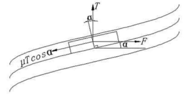螺栓紧固受力图