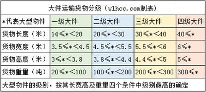 大件运输大型物件分级对比表